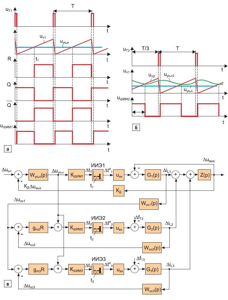 Временные диаграммы, поясняющие работу ШИМ