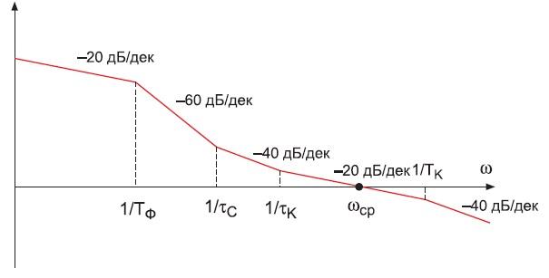 Примерный вид асимптотической ЛАЧХ разомкнутого контура регулирования выходного напряжения
