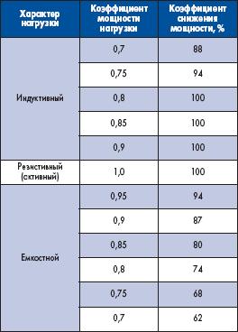 Зависимость коэффициента снижения мощности при различной нагрузке