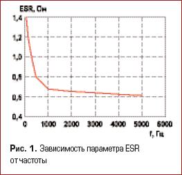 Зависимость параметра ESR от частоты