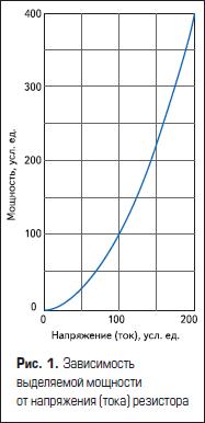 Зависимость выделяемой мощности от напряжения (тока) резистора