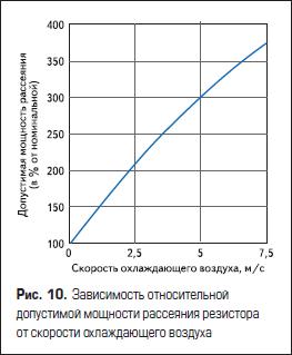 Зависимость относительной допустимой мощности рассеяния резистора от скорости охлаждающего воздуха