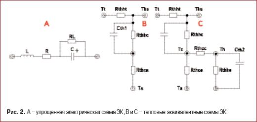 А – упрощенная электрическая схема ЭК, В и С – тепловые эквивалентные схемы ЭК
