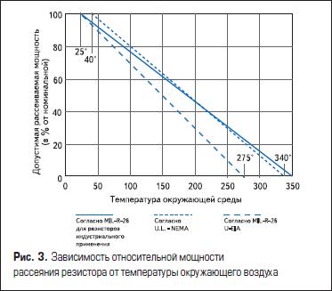 Зависимость относительной мощности рассеяния резистора от температуры окружающего воздуха
