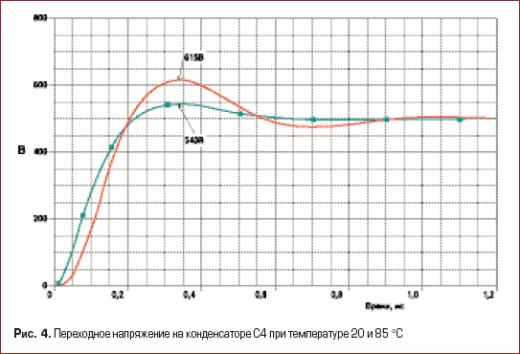 Переходное напряжение на конденсаторе С4 при температуре 20 и 85 °С