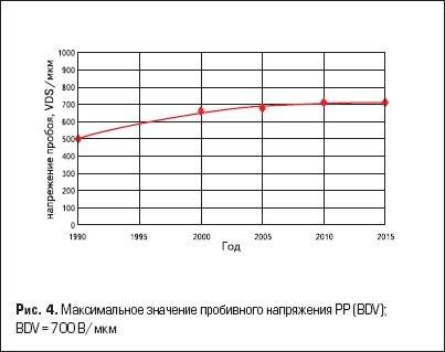 Максимальное значение пробивного напряжения PP (BDV); BDV = 700 В/мкм