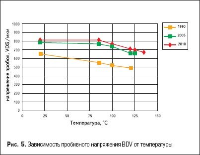 Зависимость пробивного напряжения BDV от температуры
