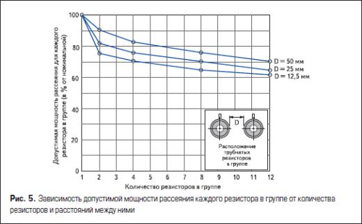 Зависимость допустимой мощности рассеяния каждого резистора в группе от количества резисторов и расстояний между ними