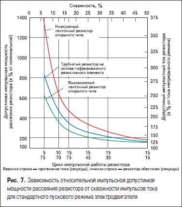 Зависимость относительной импульсной допустимой мощности рассеяния резистора от скважности импульсов тока для стандартного пускового режима электродвигателя