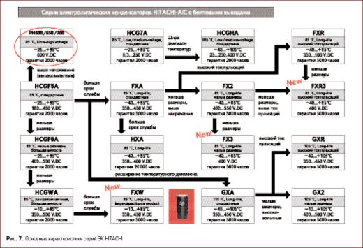 Основные характеристики серий ЭК HITACHI