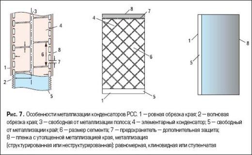 Особенности металлизации конденсаторов PCC