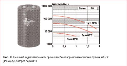 Внешний вид и зависимость срока службы от нормированного тока пульсаций I/Ir для конденсаторов серии РН