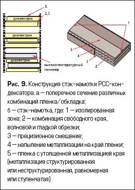 Конструкция стэк-намотки PCC-конденсатора.