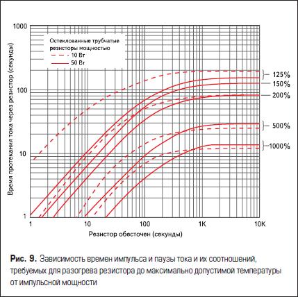 Зависимость времен импульса и паузы тока и их соотношений, требуемых для разогрева резистора до максимально допустимой температуры от импульсной мощности