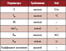 Основные параметры, влияющие на размеры конденсатора