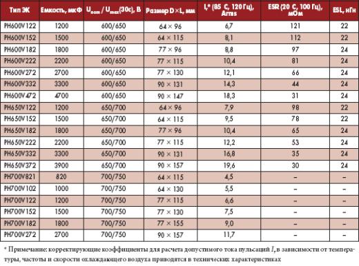 Основные характеристики ЭК серии РН