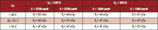 Рекомендации по выбору балластных резисторов