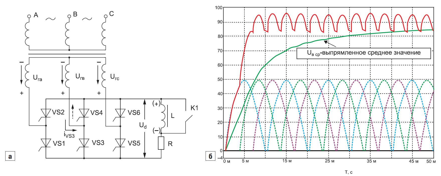 Трехфазный мостовой ТП с активной нагрузкой (К1 замкнут)