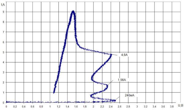 Процесс включения регенеративных ступеней фототиристора на малых токах
