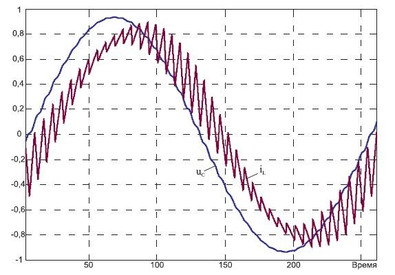 Осциллограммы токов LC-фильтра при ШИМ