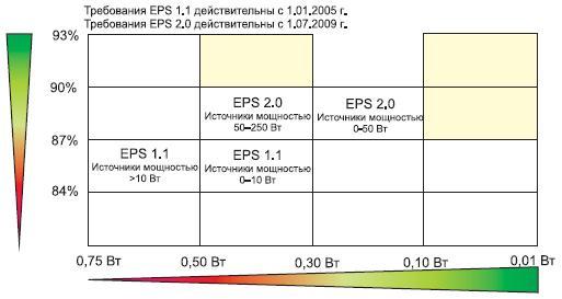 Требования Energy Star 2005 и 2009 гг. к внешним источникам питания