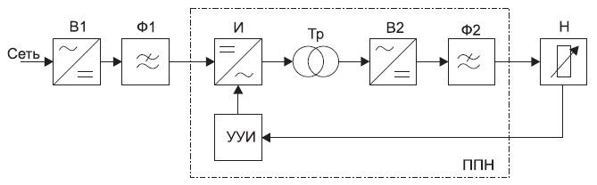 Блок-схема ИВЭП, УУИ— устройство управления инвертором, ППН— преобразователь постоянного напряжения