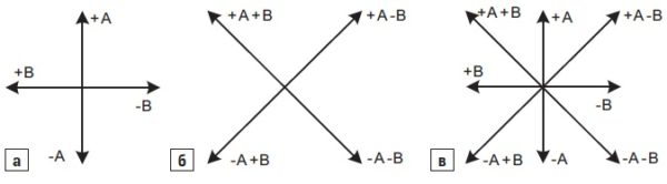 Естественные режимы коммутации фаз двухфазного ШД