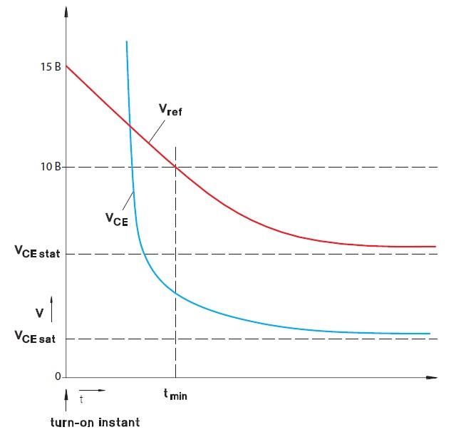 Динамическое насыщение IGBT и пороговый уровень напряжения