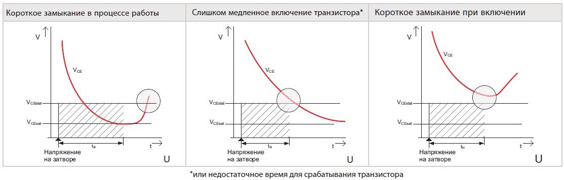 Возможные сценарии выхода транзистора из насыщения