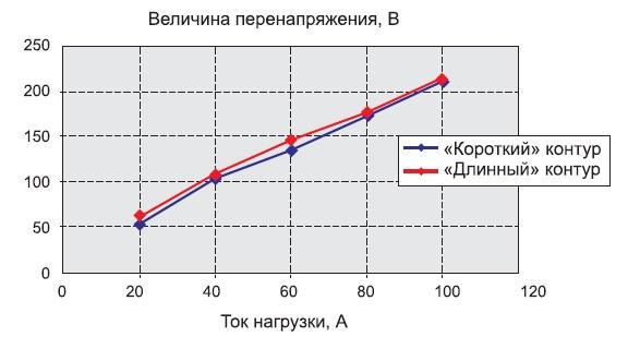 Зависимость амплитуды перенапряжения в контурах коммутации модуля от тока нагрузки