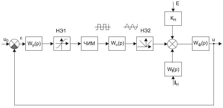 Структурная схема контура стабилизации ИВЭП