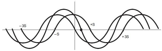 Зависимость момента отугла поворота ротора вслучае разных значений тока фаз