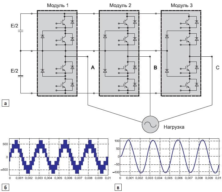 Трехфазный инвертор напряжения на силовых модулях 3L; б) фазное напряжение инвертора; в) фазный ток инвертора