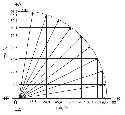 Номограмма статического момента
