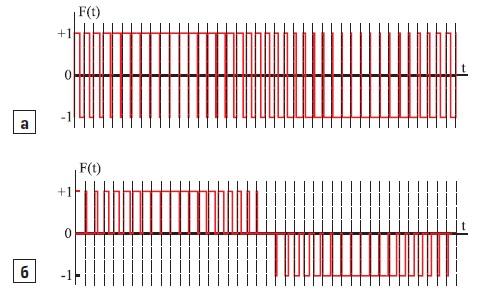Диаграммы переключающих функций F(t)