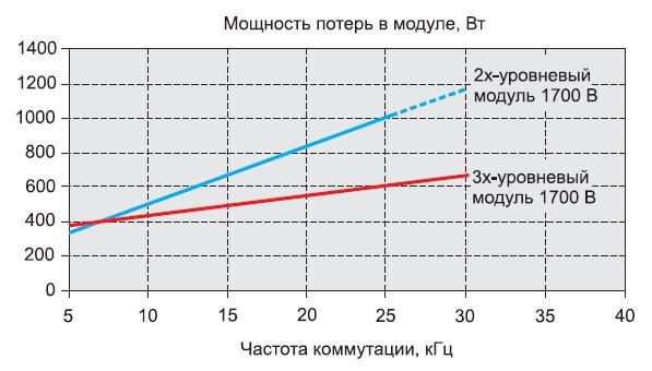 Мощность потерь в силовых модулях 2L и 3L