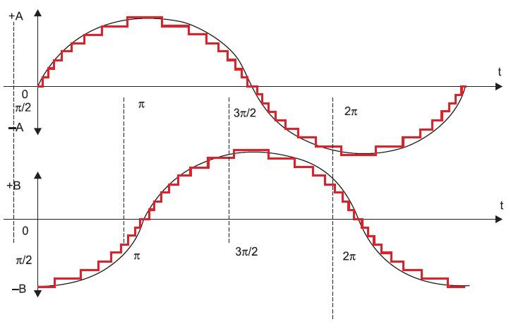 Микрошаговый режим управления двухфазным ШД