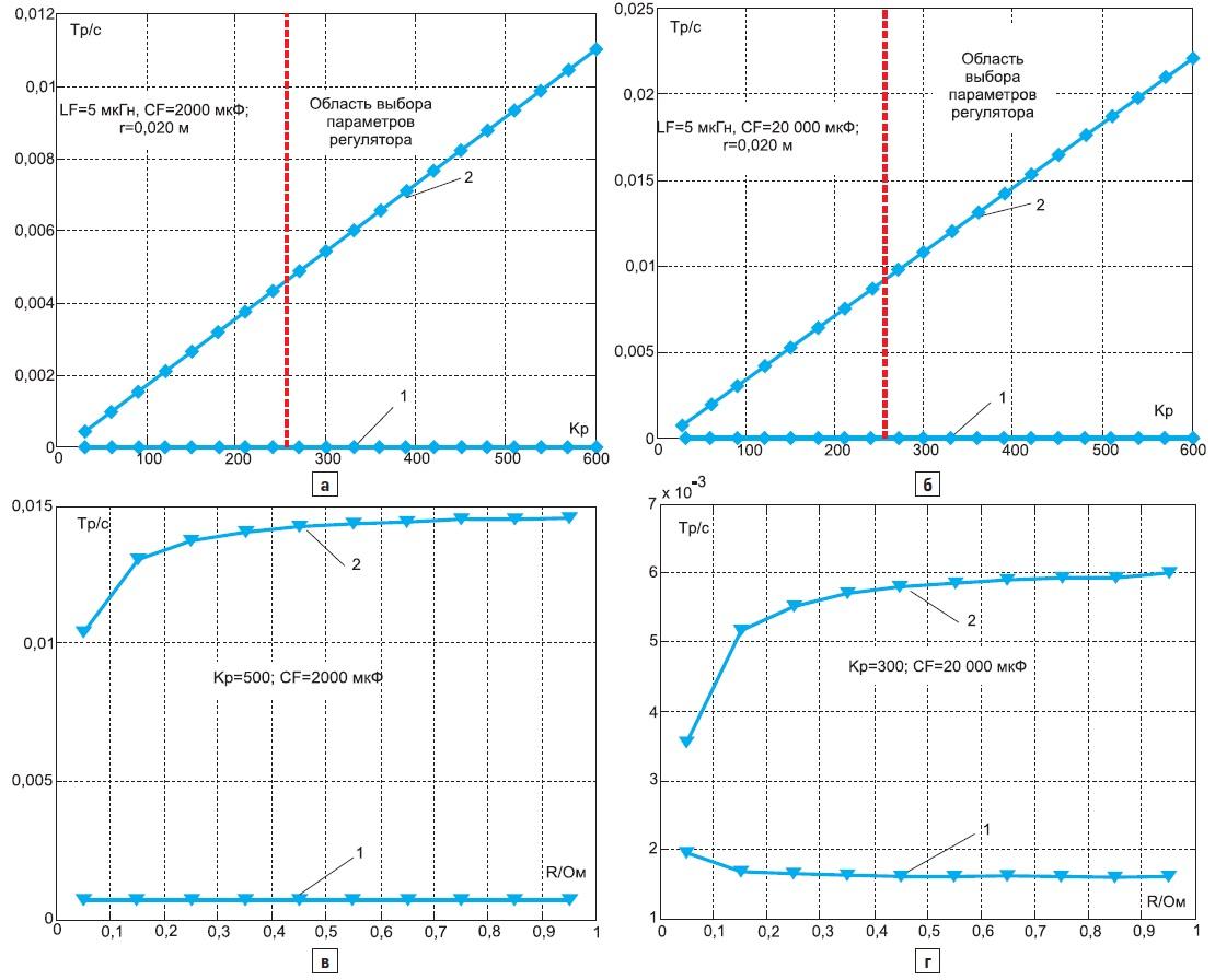 Область выбора параметров регулятора