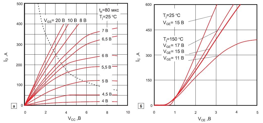 Прямые характеристики при разных значениях VG