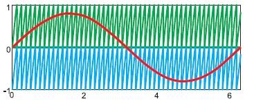 Напряжение управления исинфазные опорные сигналы ШИМ
