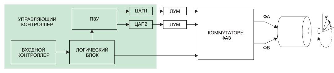 Структурная блок-схема устройства микрошагового управления двухфазным ШД