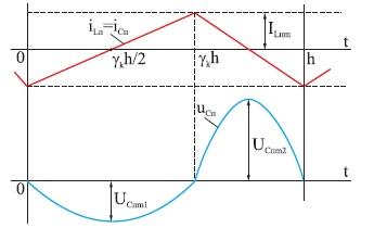 Диаграммы пульсаций тока и напряжения конденсатора фильтра