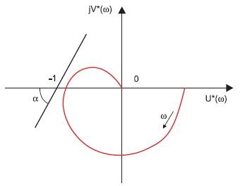 Амплитудно-фазовая характеристика