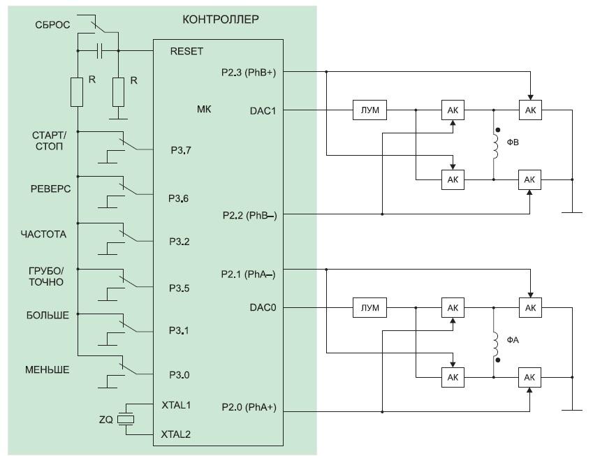 Функциональная схема микроконтроллерного устройства микрошагового управления двухфазным ШД