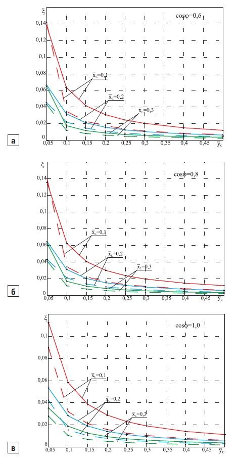 Зависимости коэффициента несинусоидальности от параметров фильтра
