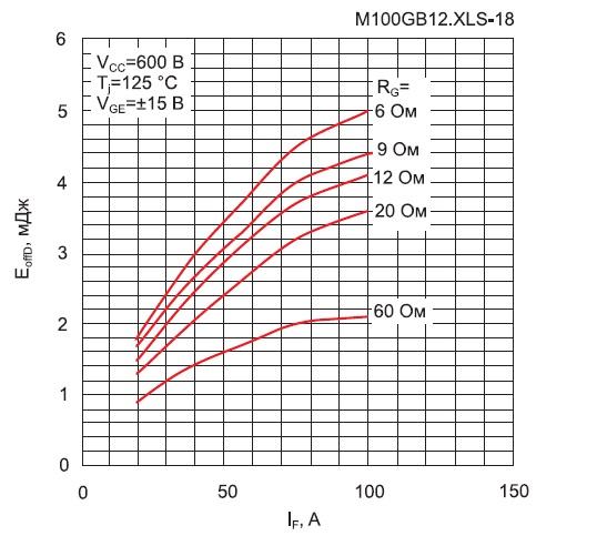 Рис. 8. Потери выключения EoffD оппозитного диода взависимости от RG при включении транзистора