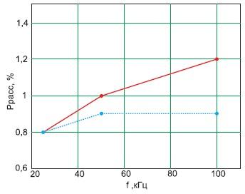 Зависимость мощности, рассеиваемой натрансформаторе, отчастоты прификсированной скважности, равной2, приналичии выходного дросселя(сплошная линия) иего отсутствии(прерывистая линия)