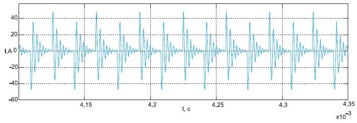 Временная диаграмма тока внагрузке, полученная вмодели прискважности10, частоте 25кГц инагрузке 0,3Ом