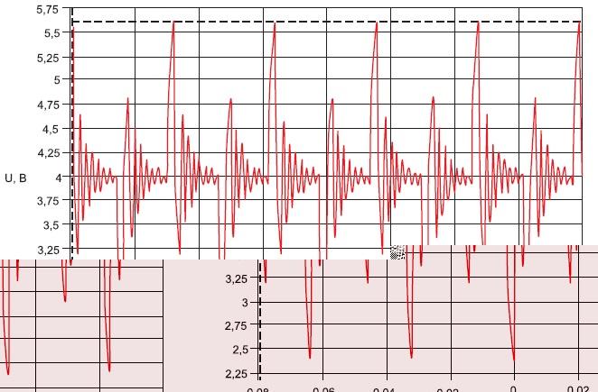 Осциллограмма напряжения нанагрузке реального аппарата прискважности10, частоте 25кГц, нагрузке 0,3Ом. Делитель 1/10