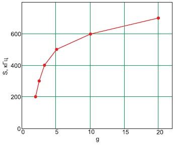 Характер изменения ширины спектра импульсов тока взависимости отскважности